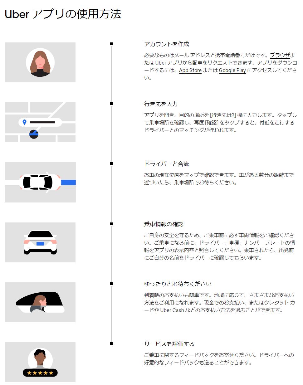 Uberの使い方