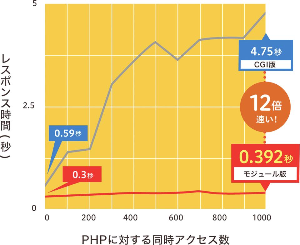 ロリポップ!PHPの高速化