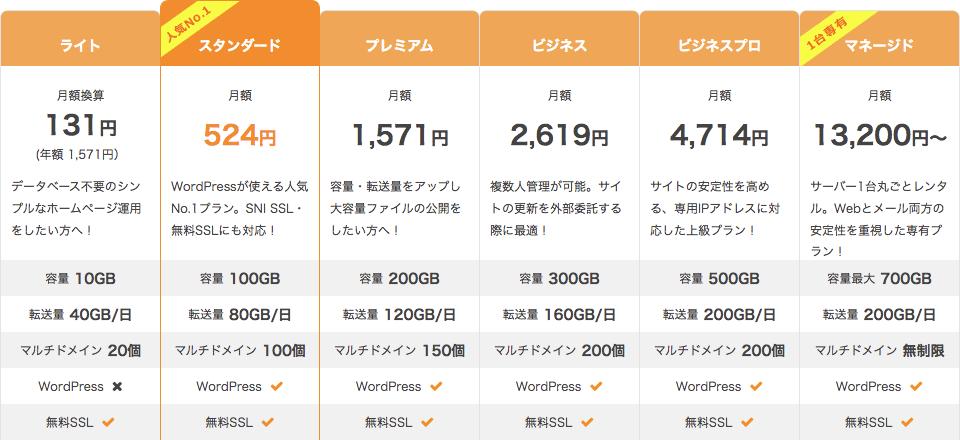 さくらのレンタルサーバ 料金プラン比較