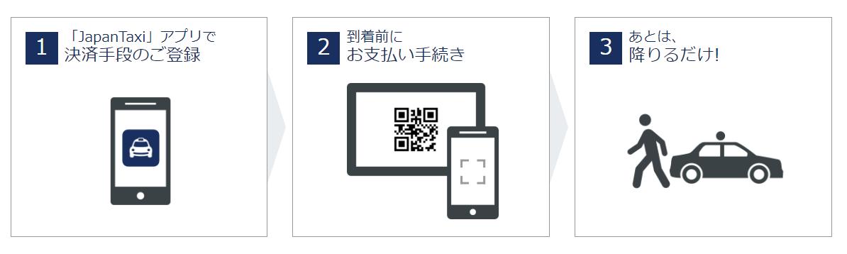 JapanTaxi(ジャパンタクシー)の利用手順