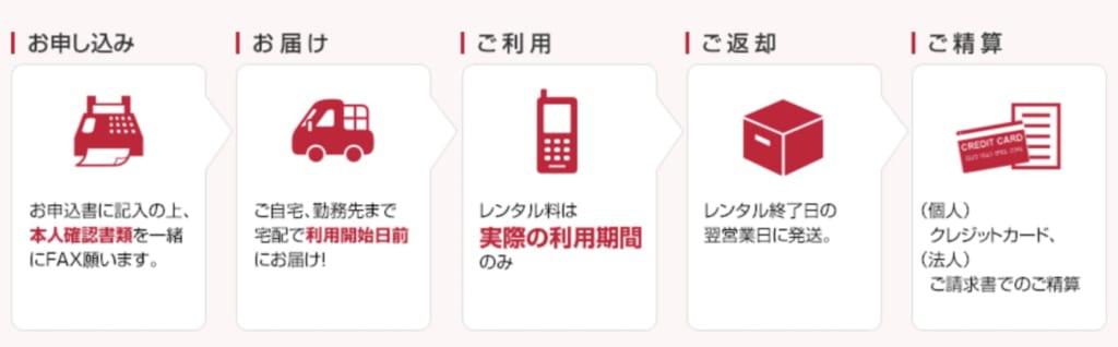 ドコモ携帯レンタル 流れ