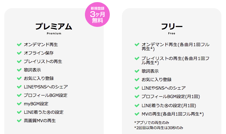 LINE MUSIC 料金プラン 違い